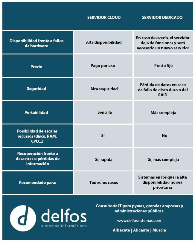 Comparativa servidor cloud vs servidor dedicado