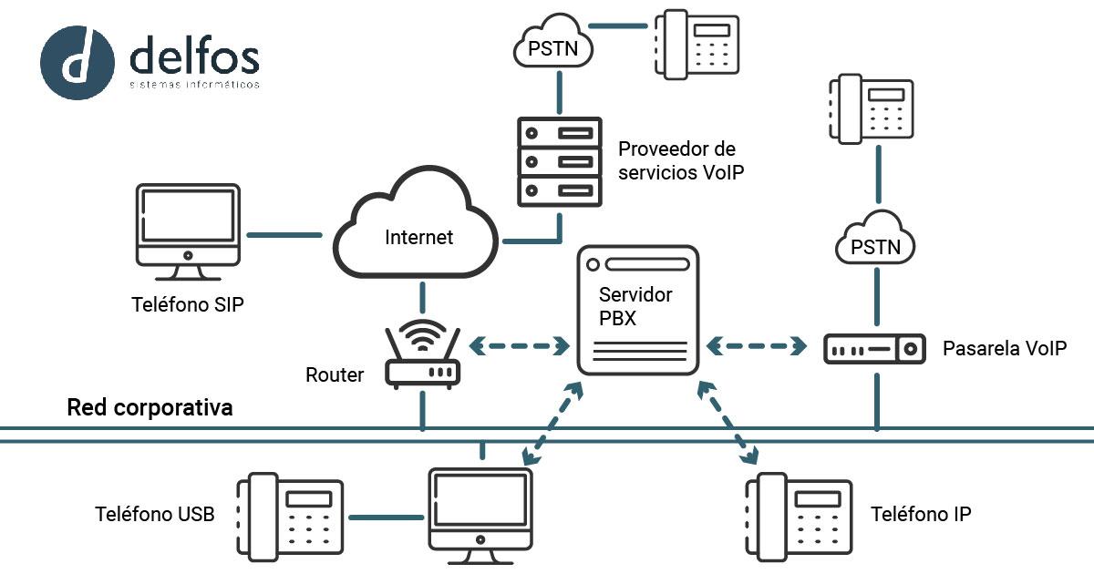 Centralitas IP: Funcionamiento y ventajas y